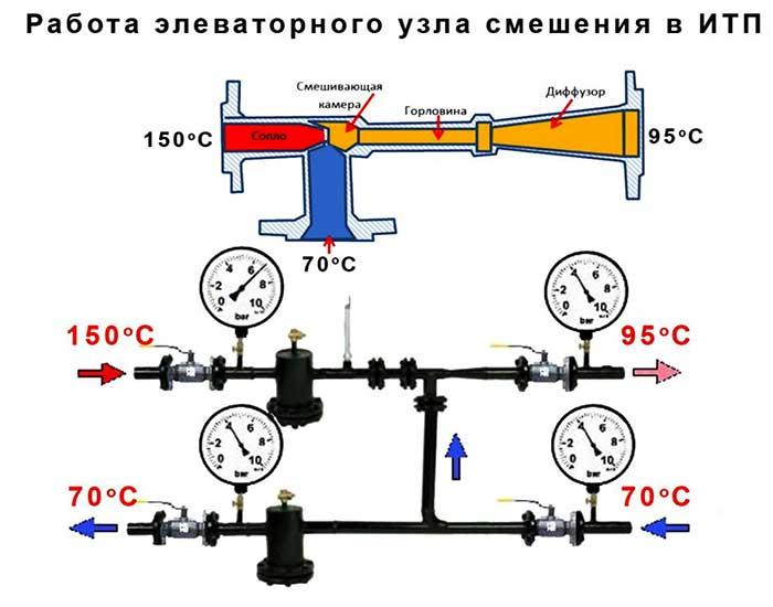 Конструкция элеватора отопления чертежи конвейера винтового